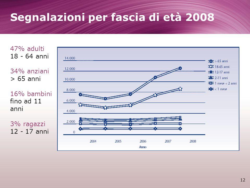 Segnalazioni per fascia di età 2008 12 47% adulti 18 - 64 anni 34% anziani > 65 anni 16% bambini fino ad 11 anni 3% ragazzi 12 - 17 anni
