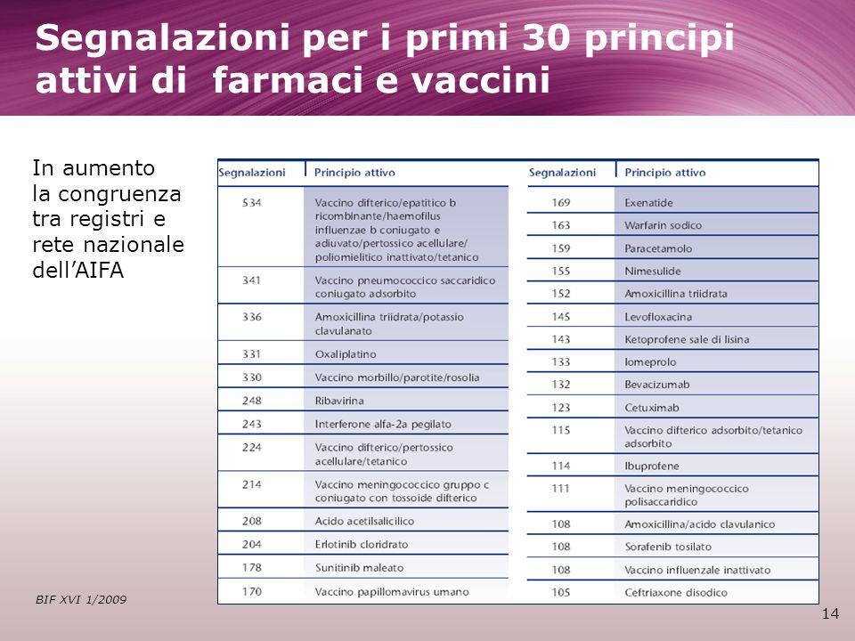 Segnalazioni per i primi 30 principi attivi di farmaci e vaccini 14 BIF XVI 1/2009 In aumento la congruenza tra registri e rete nazionale dellAIFA