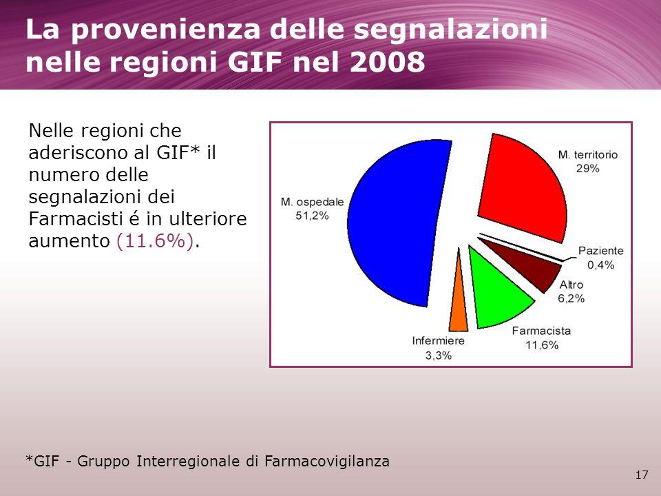 La provenienza delle segnalazioni nelle regioni GIF nel 2008 17 Nelle regioni che aderiscono al GIF* il numero delle segnalazioni dei Farmacisti é in ulteriore aumento (11.6%).