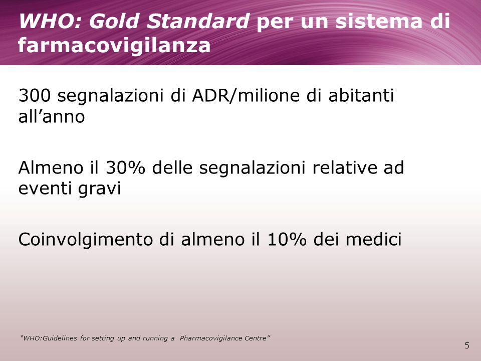 WHO: Gold Standard per un sistema di farmacovigilanza 300 segnalazioni di ADR/milione di abitanti allanno Almeno il 30% delle segnalazioni relative ad eventi gravi Coinvolgimento di almeno il 10% dei medici 5 WHO:Guidelines for setting up and running a Pharmacovigilance Centre