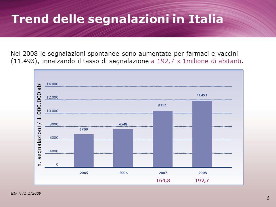 Trend delle segnalazioni in Italia 6 BIF XV1 1/2009 Nel 2008 le segnalazioni spontanee sono aumentate per farmaci e vaccini (11.493), innalzando il tasso di segnalazione a 192,7 x 1milione di abitanti.