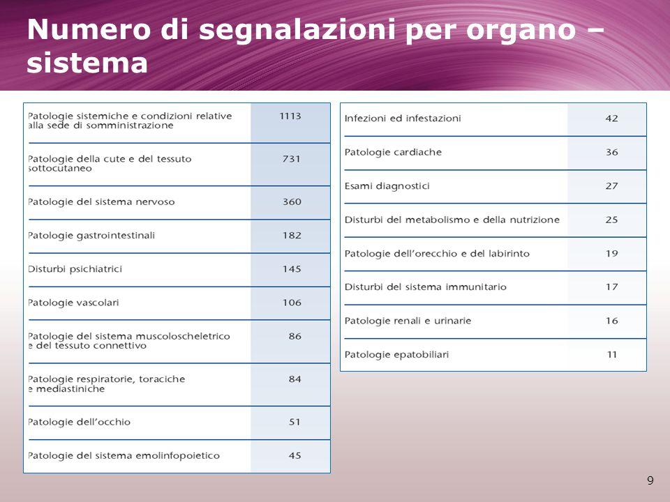 Numero di segnalazioni per organo – sistema 9