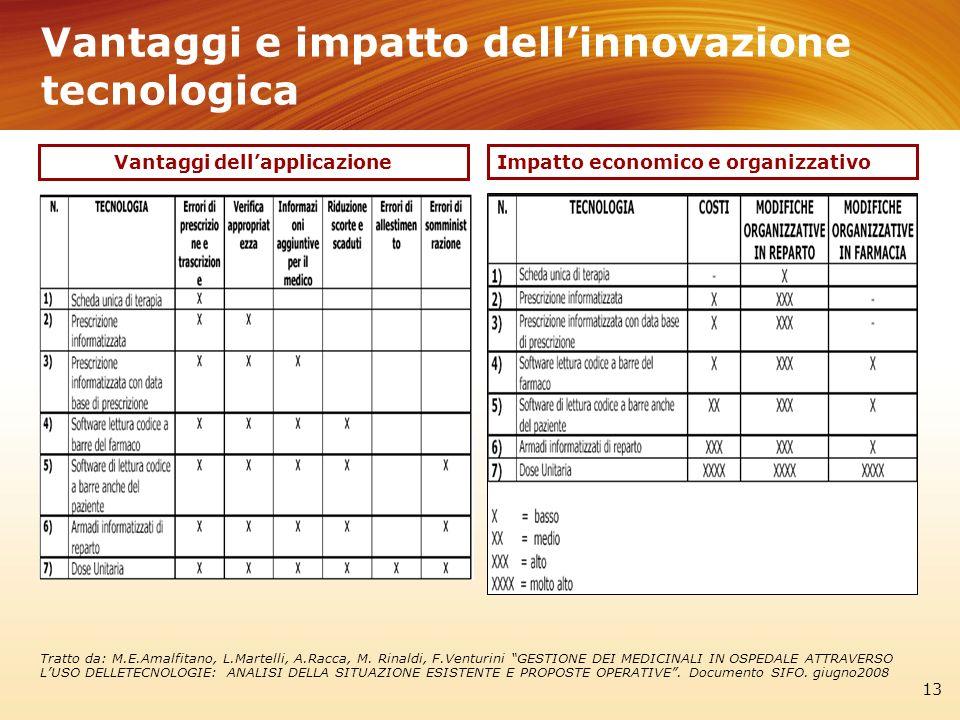 Vantaggi e impatto dellinnovazione tecnologica 13 Impatto economico e organizzativo Vantaggi dellapplicazione Tratto da: M.E.Amalfitano, L.Martelli, A