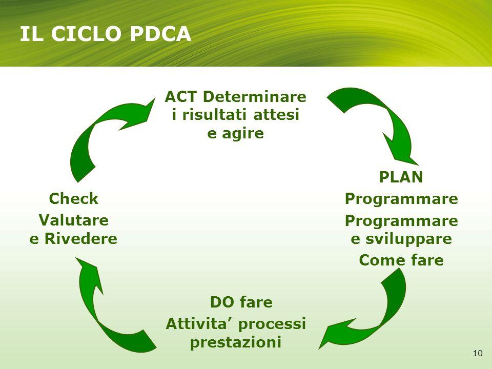 PLAN Programmare Programmare e sviluppare Come fare ACT Determinare i risultati attesi e agire DO fare Attivita processi prestazioni Check Valutare e