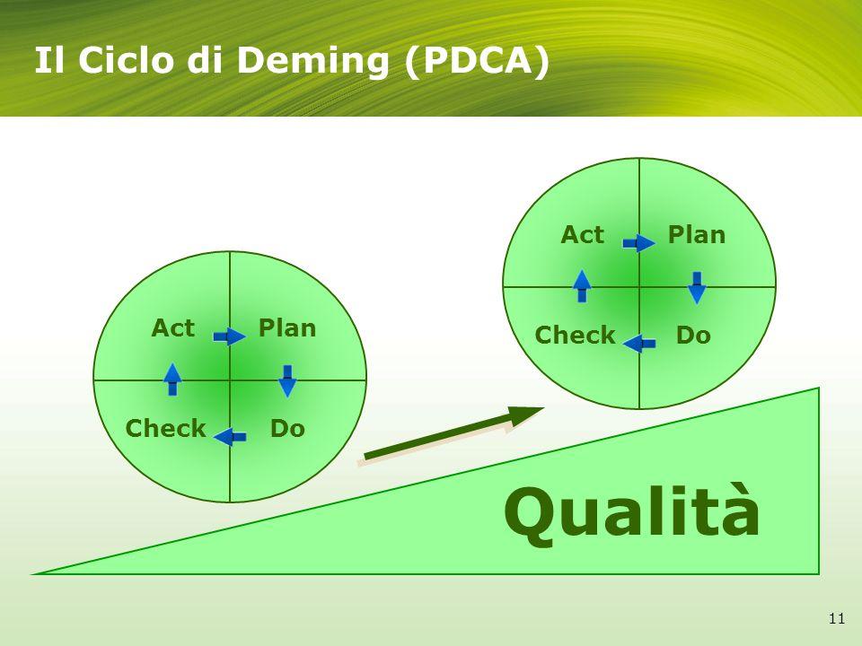 Qualità ActPlan CheckDo ActPlan CheckDo Il Ciclo di Deming (PDCA) 11