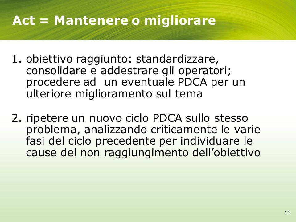 Act = Mantenere o migliorare 1. obiettivo raggiunto: standardizzare, consolidare e addestrare gli operatori; procedere ad un eventuale PDCA per un ult