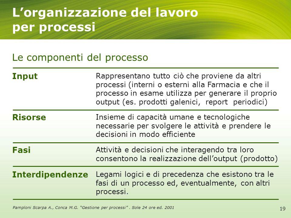 Lorganizzazione del lavoro per processi Le componenti del processo Risorse Insieme di capacità umane e tecnologiche necessarie per svolgere le attivit