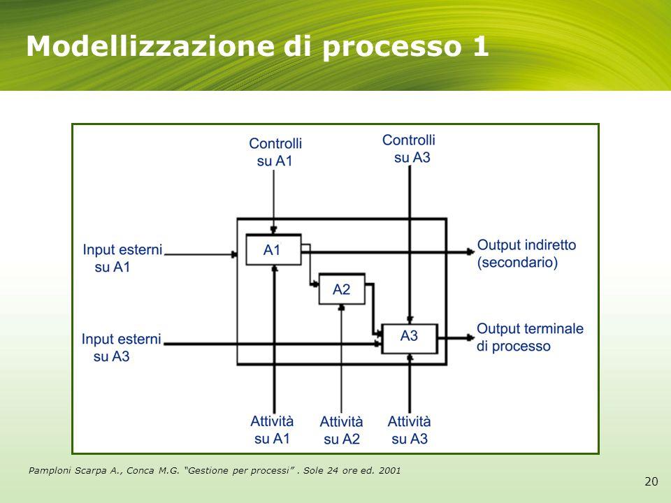 20 Modellizzazione di processo 1 Pamploni Scarpa A., Conca M.G. Gestione per processi. Sole 24 ore ed. 2001