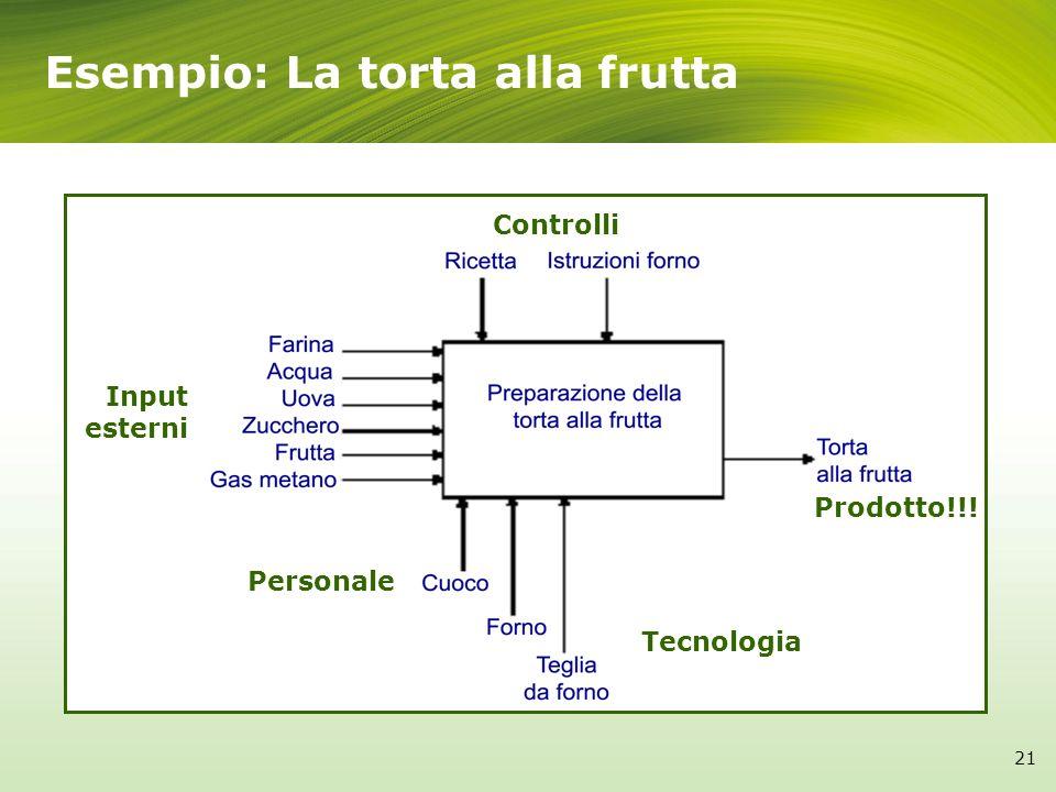 21 Esempio: La torta alla frutta Input esterni Controlli Prodotto!!! Personale Tecnologia