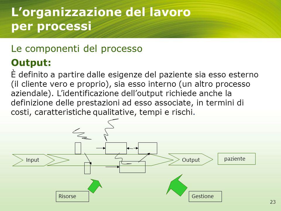 Lorganizzazione del lavoro per processi Le componenti del processo Output: È definito a partire dalle esigenze del paziente sia esso esterno (il clien