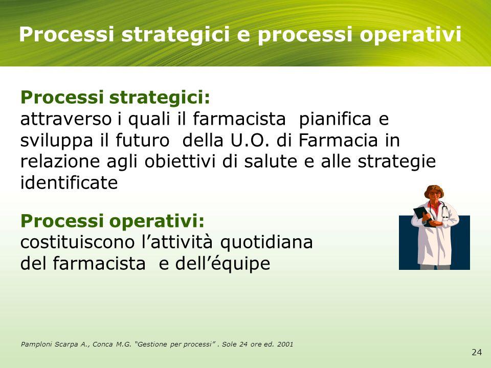 24 Processi strategici e processi operativi Processi strategici: attraverso i quali il farmacista pianifica e sviluppa il futuro della U.O. di Farmaci