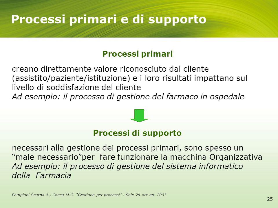 25 Processi primari e di supporto Processi primari creano direttamente valore riconosciuto dal cliente (assistito/paziente/istituzione) e i loro risul