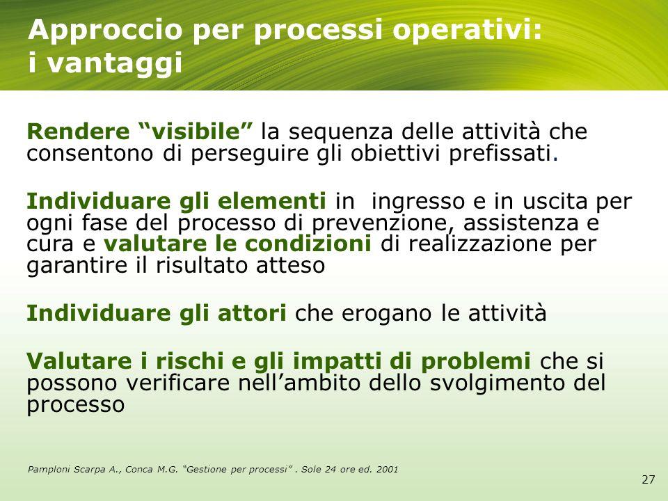 27 Approccio per processi operativi: i vantaggi Rendere visibile la sequenza delle attività che consentono di perseguire gli obiettivi prefissati. Ind