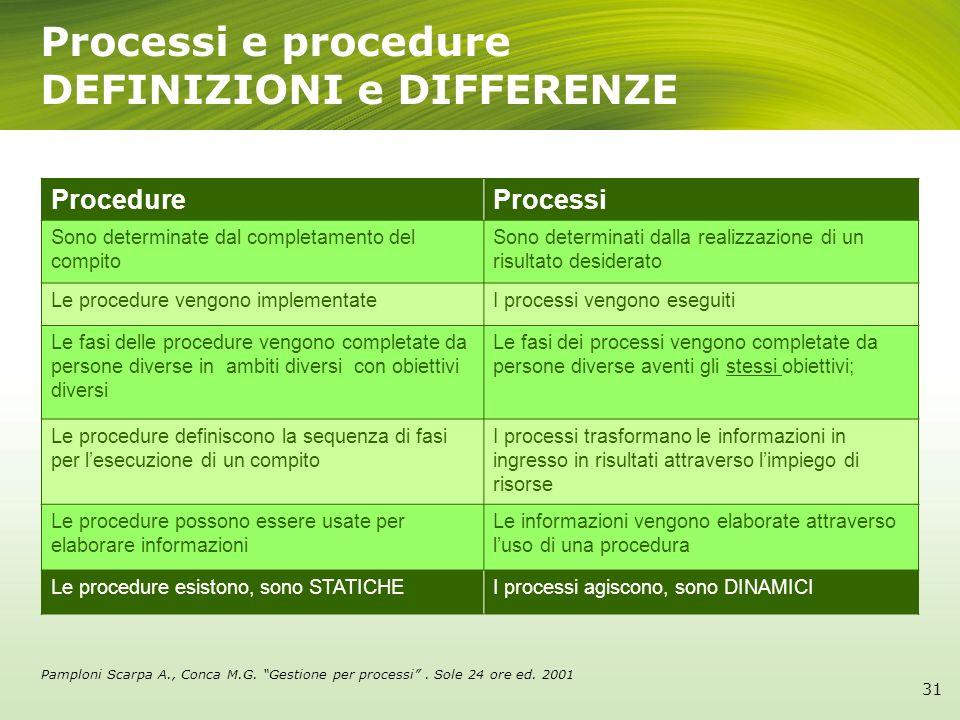 ProcedureProcessi Sono determinate dal completamento del compito Sono determinati dalla realizzazione di un risultato desiderato Le procedure vengono