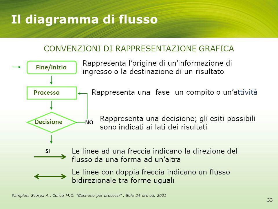 Il diagramma di flusso CONVENZIONI DI RAPPRESENTAZIONE GRAFICA Fine/Inizio Processo Decisione NO SI Rappresenta lorigine di uninformazione di ingresso