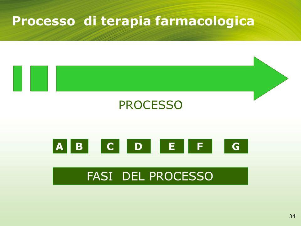 Processo di terapia farmacologica ABDECFG PROCESSO FASI DEL PROCESSO 34