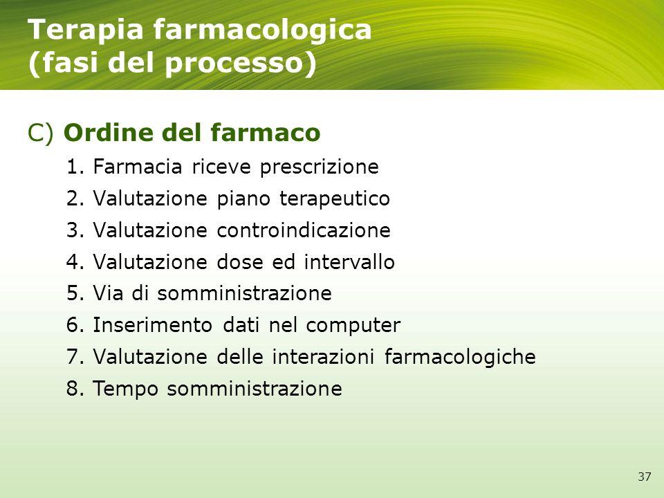 Terapia farmacologica (fasi del processo) C) Ordine del farmaco 1.Farmacia riceve prescrizione 2.Valutazione piano terapeutico 3.Valutazione controind