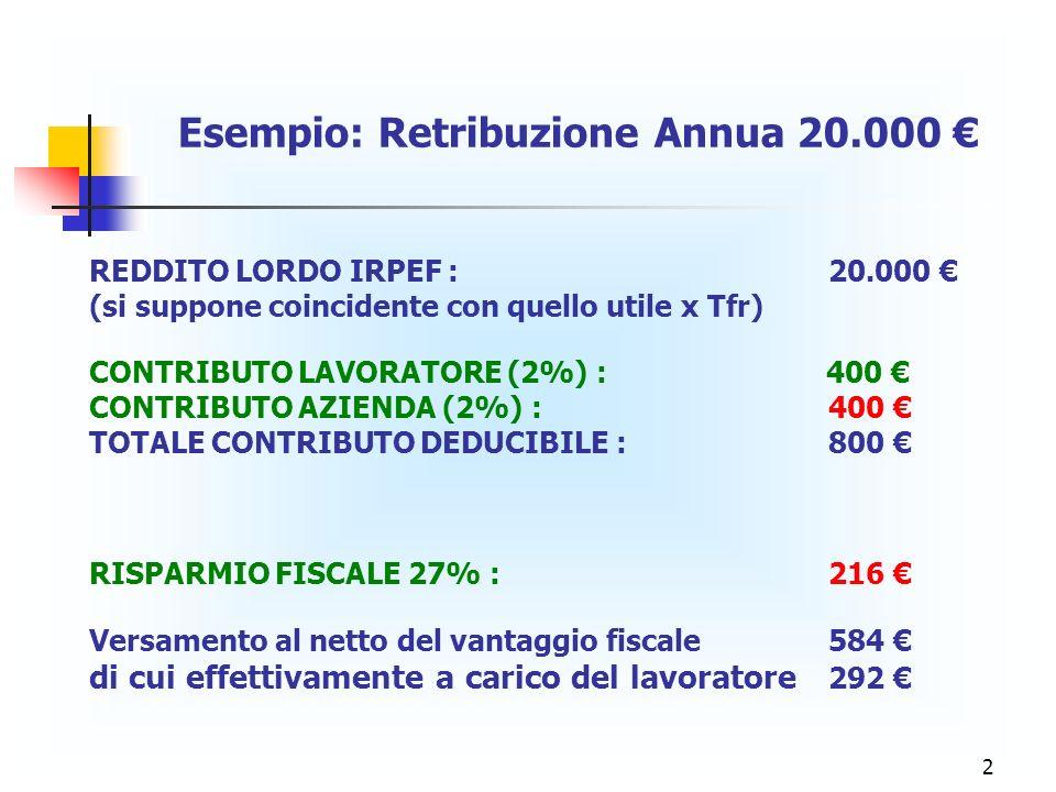 2 Esempio: Retribuzione Annua 20.000 REDDITO LORDO IRPEF : 20.000 (si suppone coincidente con quello utile x Tfr) CONTRIBUTO LAVORATORE (2%) : 400 CONTRIBUTO AZIENDA (2%) :400 TOTALE CONTRIBUTO DEDUCIBILE : 800 RISPARMIO FISCALE 27% :216 Versamento al netto del vantaggio fiscale584 di cui effettivamente a carico del lavoratore 292