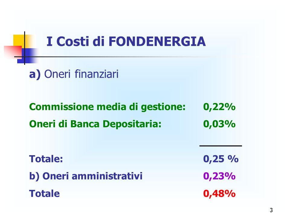 4 Conservativo: Ras – San Paolo Imi Bilanciato: Pioneer - Duemme – Dexia Dinamico: Ing Investment – Monte Paschi I GESTORI DI FONDENERGIA