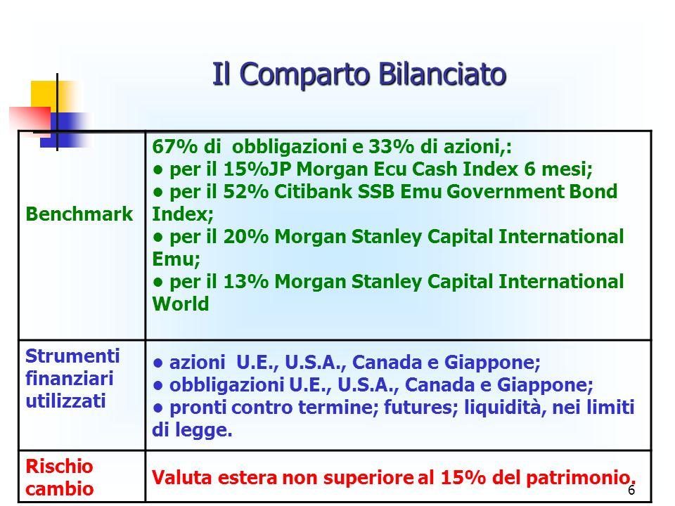 6 Benchmark 67% di obbligazioni e 33% di azioni,: per il 15%JP Morgan Ecu Cash Index 6 mesi; per il 52% Citibank SSB Emu Government Bond Index; per il 20% Morgan Stanley Capital International Emu; per il 13% Morgan Stanley Capital International World Strumenti finanziari utilizzati azioni U.E., U.S.A., Canada e Giappone; obbligazioni U.E., U.S.A., Canada e Giappone; pronti contro termine; futures; liquidità, nei limiti di legge.