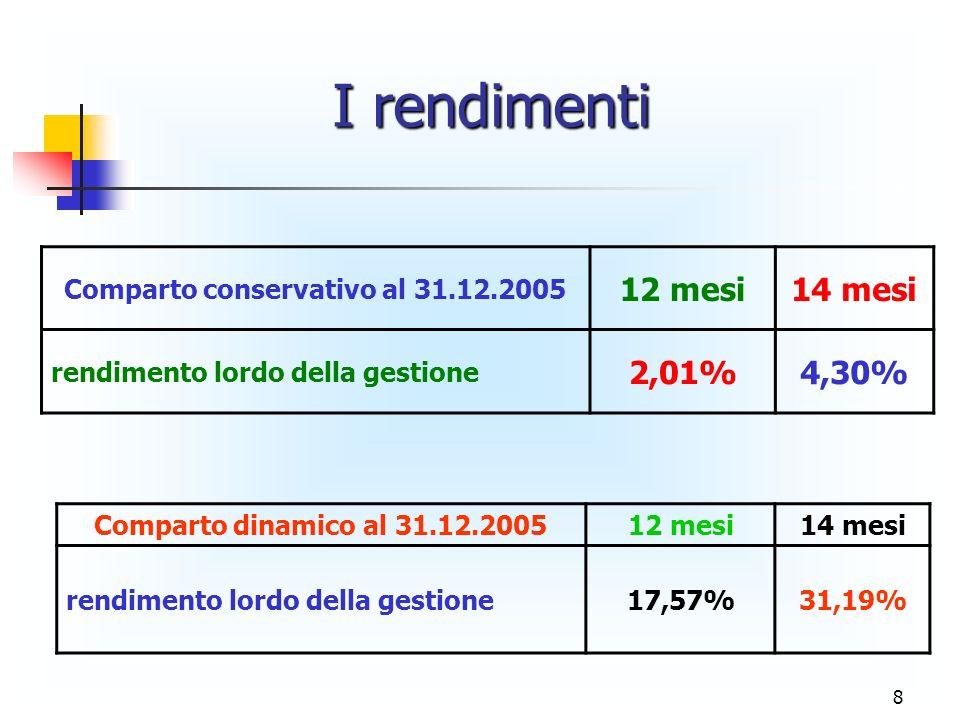 8 Comparto conservativo al 31.12.2005 12 mesi14 mesi rendimento lordo della gestione 2,01%4,30% Comparto dinamico al 31.12.200512 mesi14 mesi rendimento lordo della gestione17,57%31,19% I rendimenti