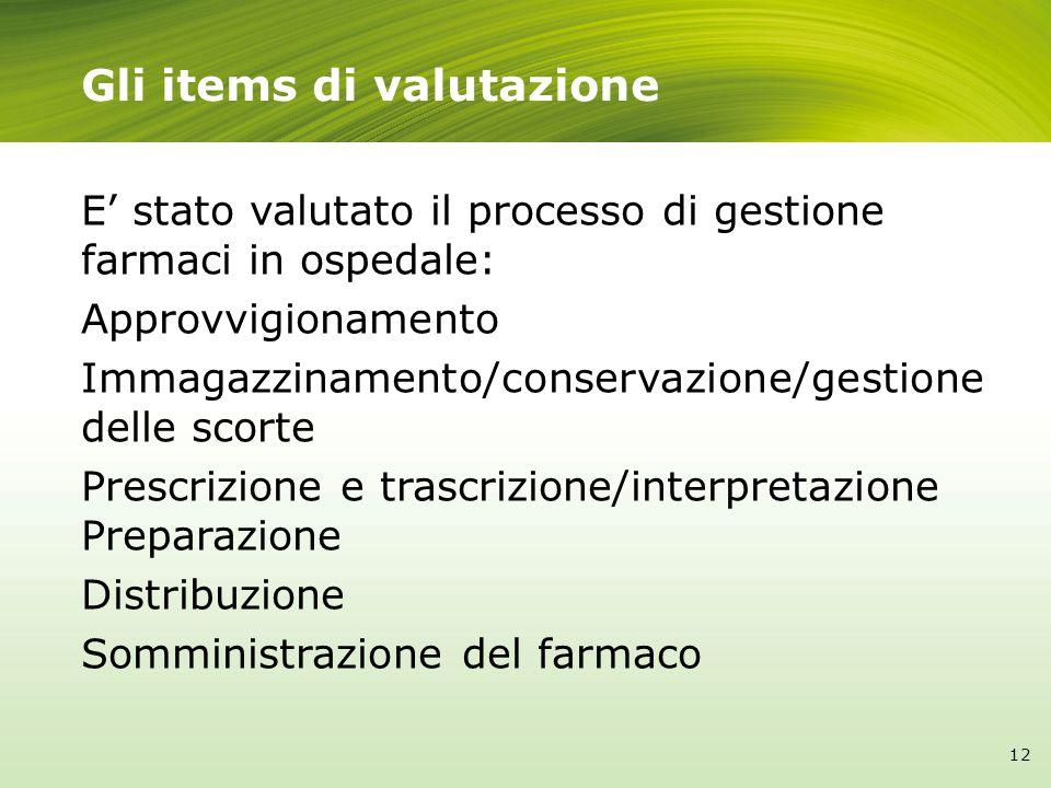Gli items di valutazione E stato valutato il processo di gestione farmaci in ospedale: Approvvigionamento Immagazzinamento/conservazione/gestione dell