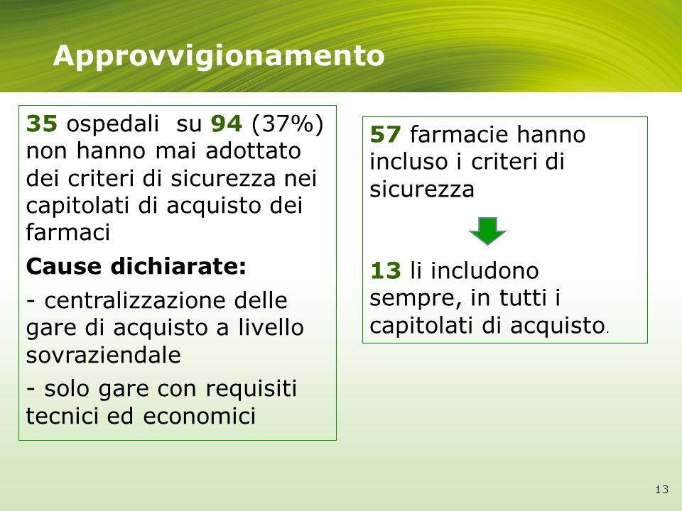 Approvvigionamento 35 ospedali su 94 (37%) non hanno mai adottato dei criteri di sicurezza nei capitolati di acquisto dei farmaci Cause dichiarate: -