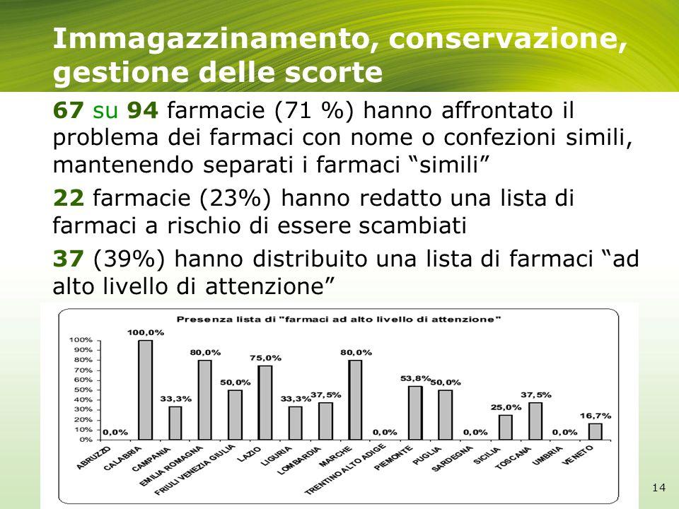 Immagazzinamento, conservazione, gestione delle scorte 67 su 94 farmacie (71 %) hanno affrontato il problema dei farmaci con nome o confezioni simili,