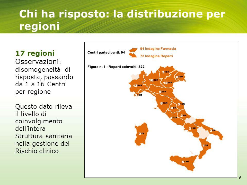 Chi ha risposto: la distribuzione per regioni 9 17 regioni Osservazioni : disomogeneità di risposta, passando da 1 a 16 Centri per regione Questo dato