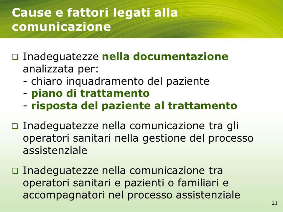Cause e fattori legati alla comunicazione 21 Inadeguatezze nella documentazione analizzata per: - chiaro inquadramento del paziente - piano di trattam