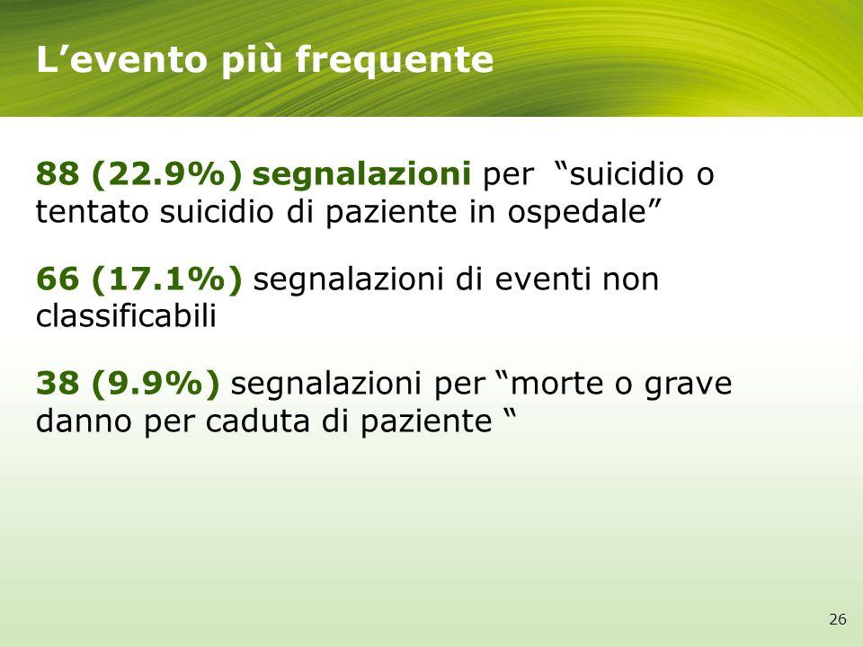 Levento più frequente 26 88 (22.9%) segnalazioni per suicidio o tentato suicidio di paziente in ospedale 66 (17.1%) segnalazioni di eventi non classif