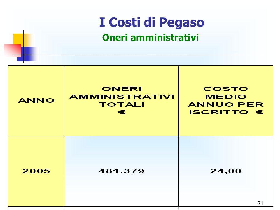 21 I Costi di Pegaso Oneri amministrativi