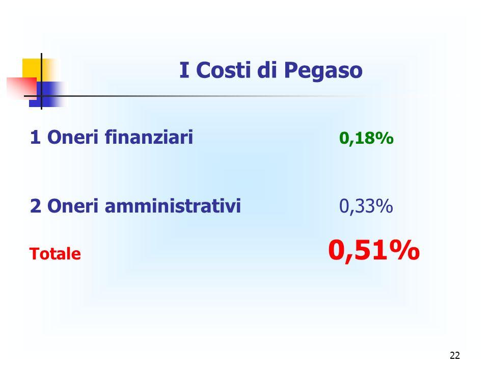 22 I Costi di Pegaso 1 Oneri finanziari 0,18% 2 Oneri amministrativi 0,33% Totale 0,51%