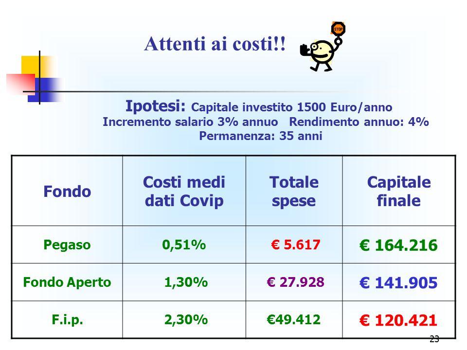 23 Ipotesi: Capitale investito 1500 Euro/anno Incremento salario 3% annuo Rendimento annuo: 4% Permanenza: 35 anni Fondo Costi medi dati Covip Totale