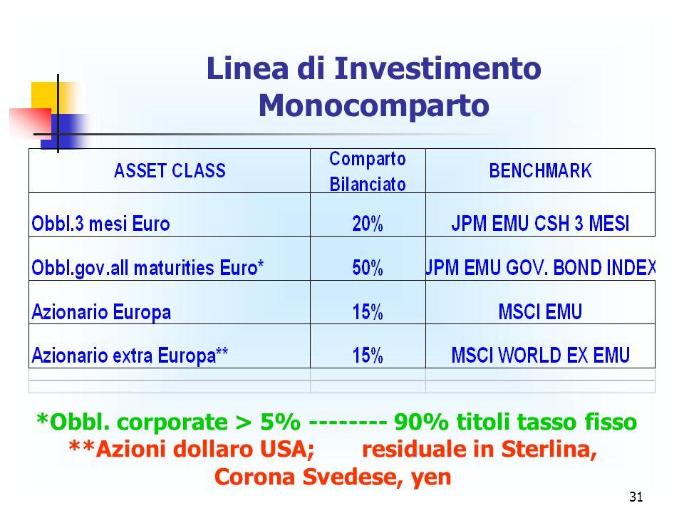 31 Linea di Investimento Monocomparto *Obbl. corporate > 5% -------- 90% titoli tasso fisso **Azioni dollaro USA; residuale in Sterlina, Corona Svedes