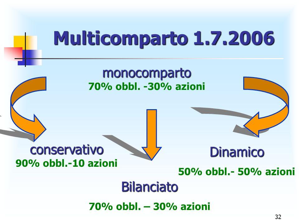 32 Multicomparto 1.7.2006 Multicomparto 1.7.2006 monocomparto 70% obbl. -30% azioni conservativo 90% obbl.-10 azioni Dinamico 50% obbl.- 50% azioni Bi