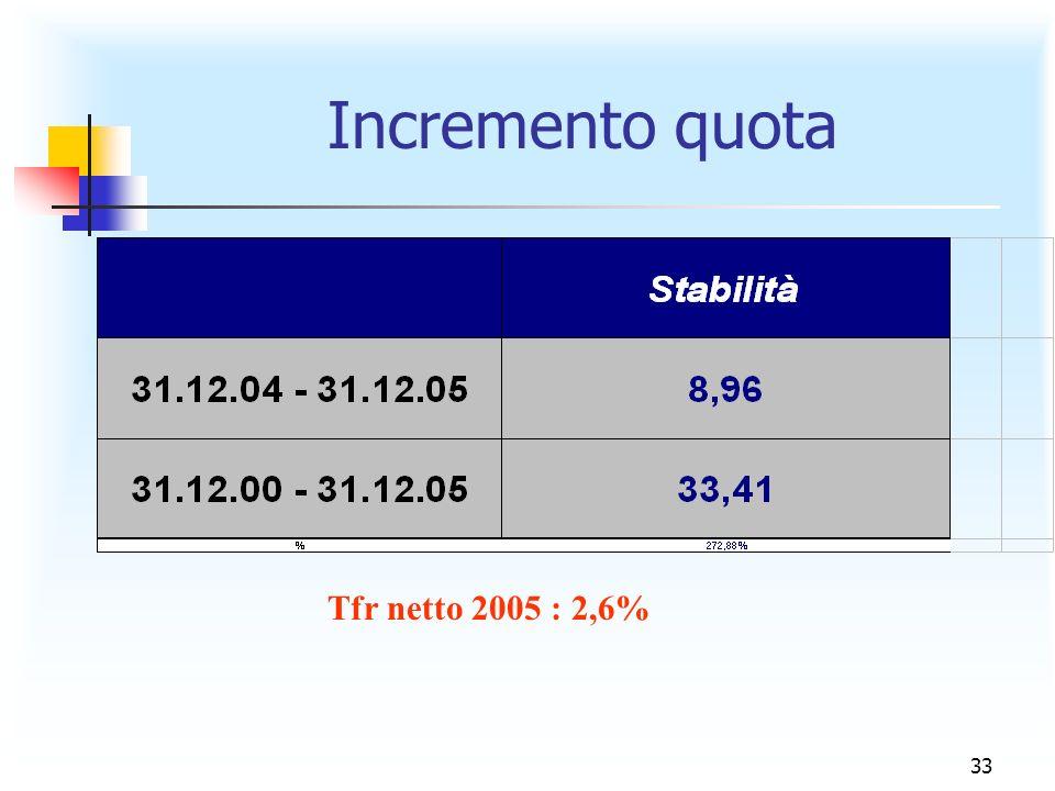 33 Incremento quota Tfr netto 2005 : 2,6%