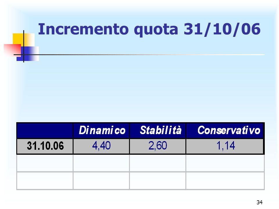 34 Incremento quota 31/10/06