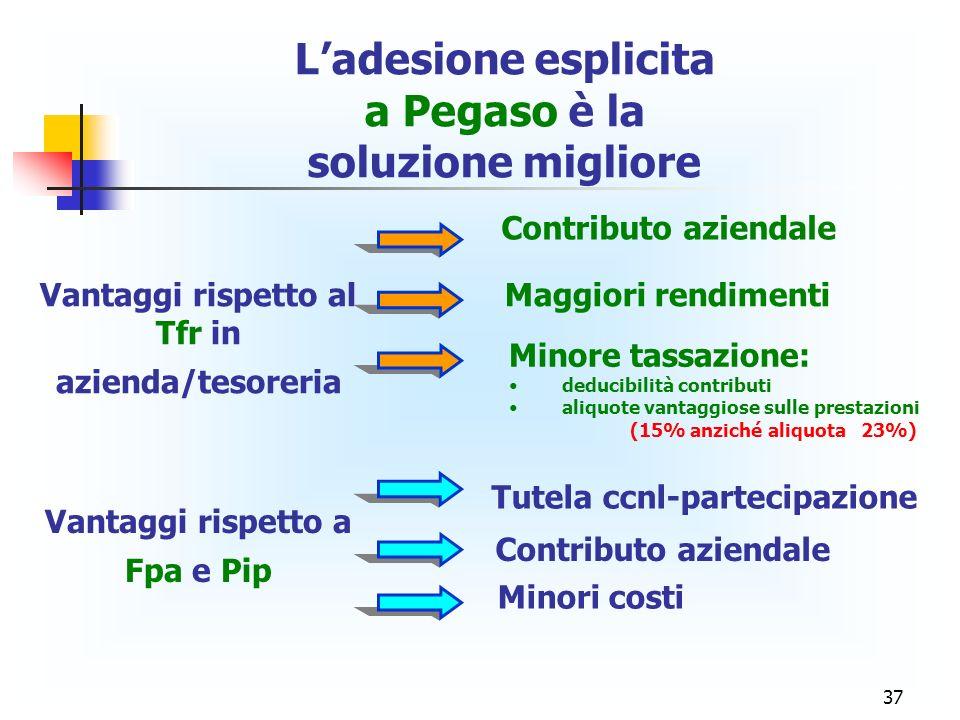 37 Ladesione esplicita a Pegaso è la soluzione migliore Vantaggi rispetto al Tfr in azienda/tesoreria Contributo aziendale Maggiori rendimenti Minore
