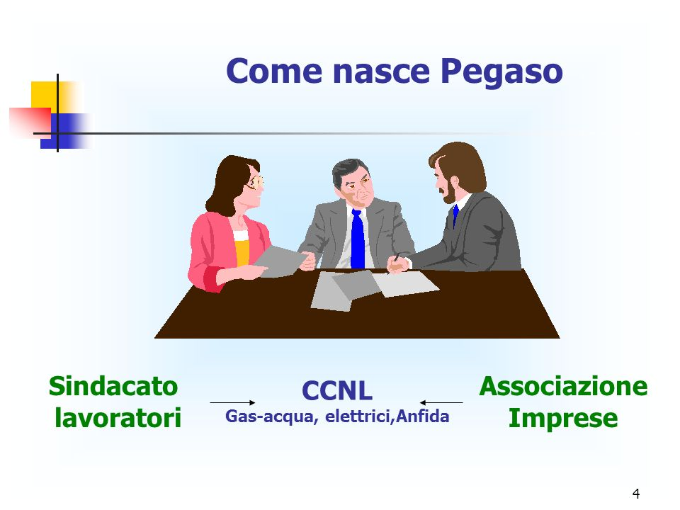 4 Come nasce Pegaso Sindacato lavoratori Associazione Imprese CCNL Gas-acqua, elettrici,Anfida
