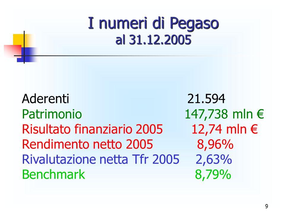 9 I numeri di Pegaso al 31.12.2005 Aderenti 21.594 Patrimonio 147,738 mln Risultato finanziario 2005 12,74 mln Rendimento netto 2005 8,96% Rivalutazio