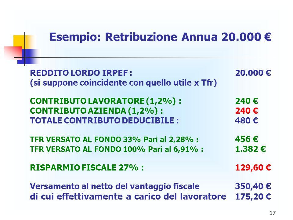 17 Esempio: Retribuzione Annua 20.000 REDDITO LORDO IRPEF : 20.000 (si suppone coincidente con quello utile x Tfr) CONTRIBUTO LAVORATORE (1,2%) : 240