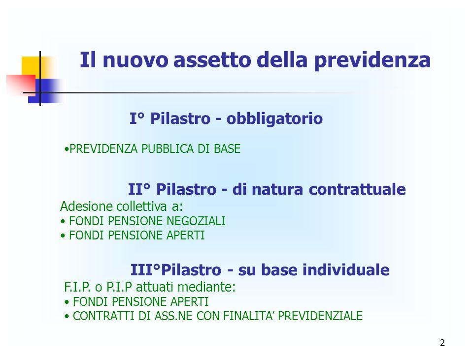 2 Il nuovo assetto della previdenza I° Pilastro - obbligatorio PREVIDENZA PUBBLICA DI BASE II° Pilastro - di natura contrattuale Adesione collettiva a