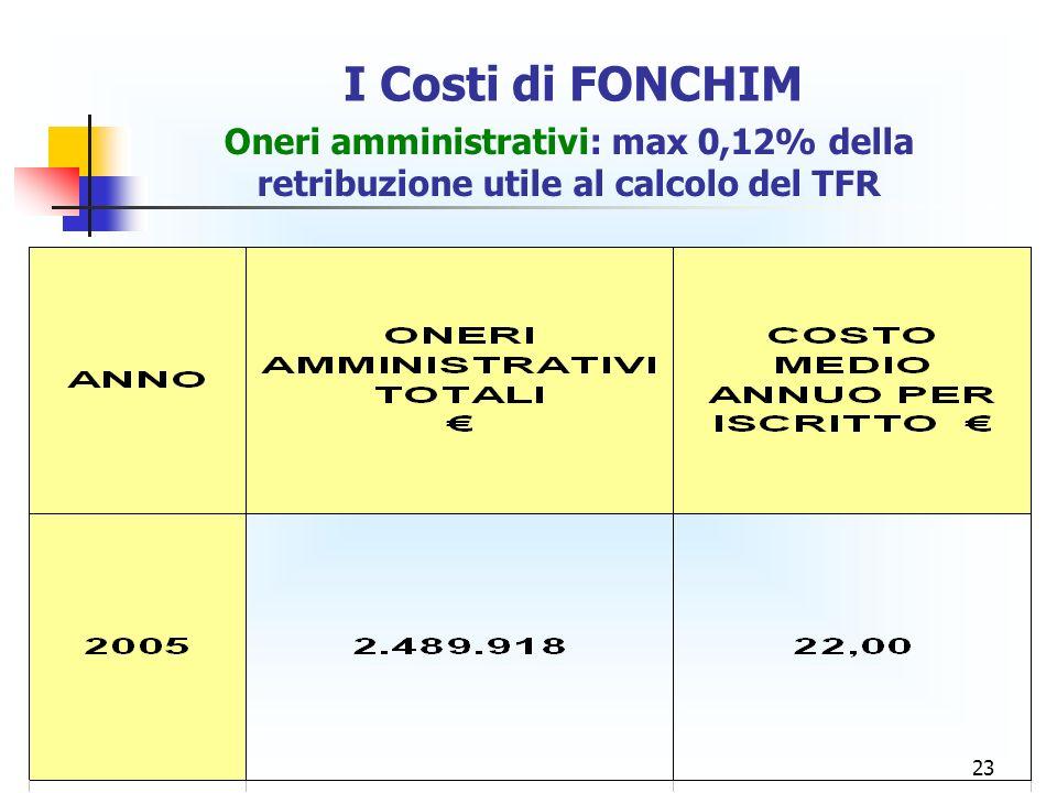 23 I Costi di FONCHIM Oneri amministrativi: max 0,12% della retribuzione utile al calcolo del TFR