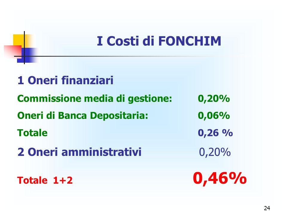 24 I Costi di FONCHIM 1 Oneri finanziari Commissione media di gestione: 0,20% Oneri di Banca Depositaria: 0,06% Totale 0,26 % 2 Oneri amministrativi 0