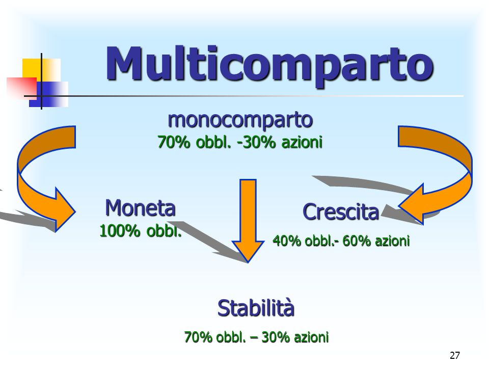27 Multicomparto Multicomparto monocomparto 70% obbl.