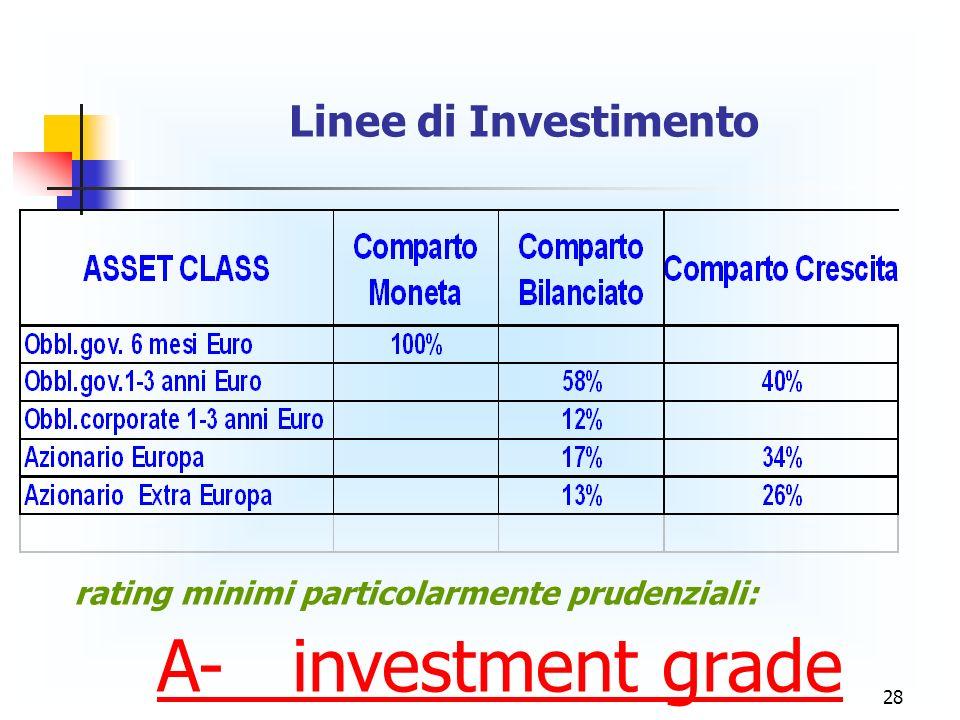 28 Linee di Investimento rating minimi particolarmente prudenziali: A- investment grade