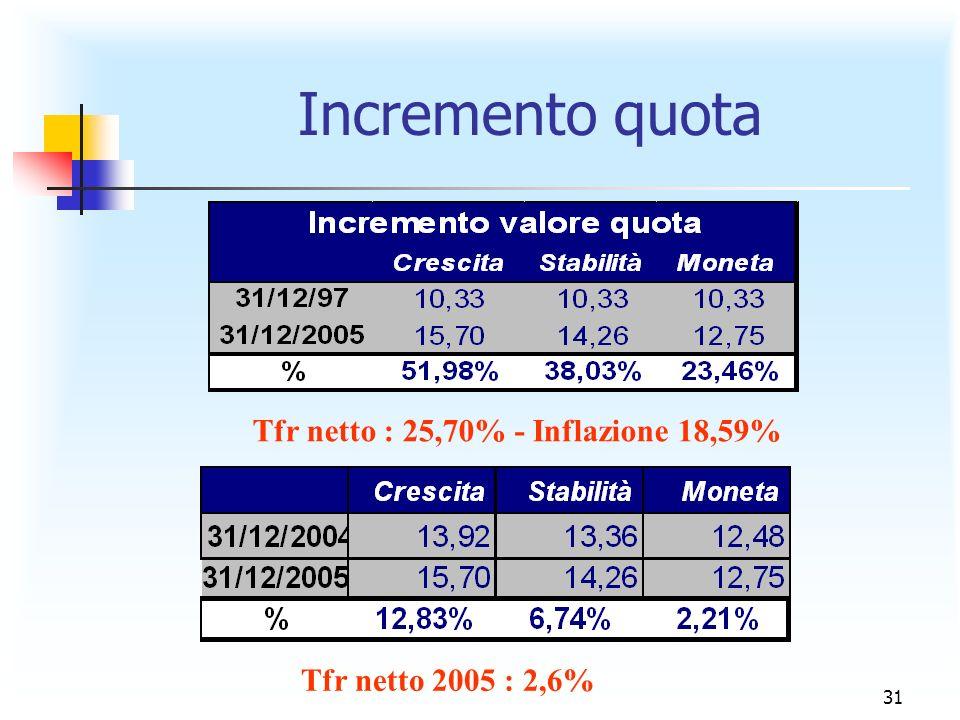 31 Incremento quota Tfr netto : 25,70% - Inflazione 18,59% Tfr netto 2005 : 2,6%