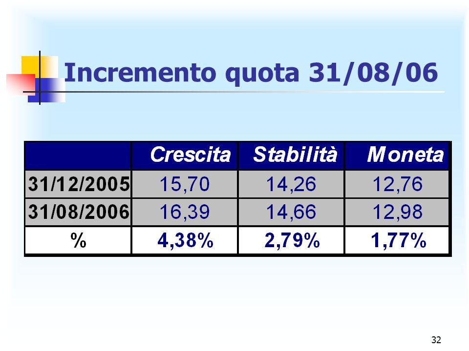 32 Incremento quota 31/08/06