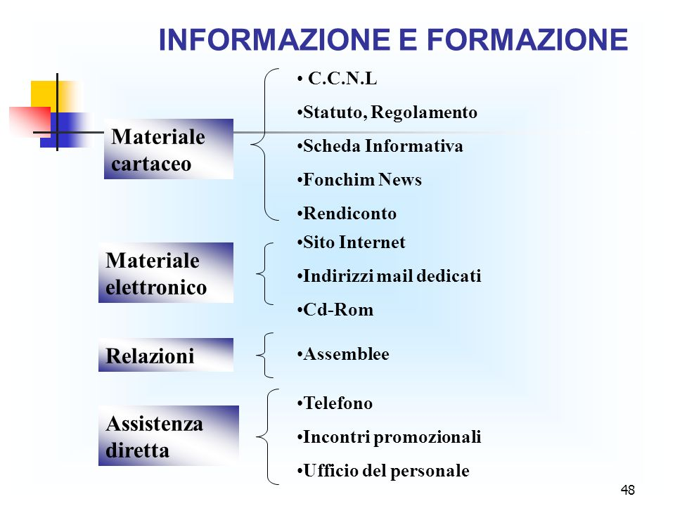 48 INFORMAZIONE E FORMAZIONE Materiale cartaceo Sito Internet Indirizzi mail dedicati Cd-Rom C.C.N.L Statuto, Regolamento Scheda Informativa Fonchim N